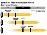 Развитие ОС Symbian Foundation на временных графиках