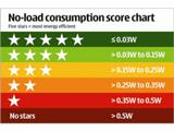 Лідери мобільної індустрії вводять рейтинг зарядних пристроїв