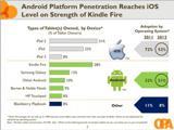 Android-планшеты набрали 51%