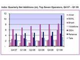 В Индии зарегистрирован чрезвычайно активный рост абонентской базы